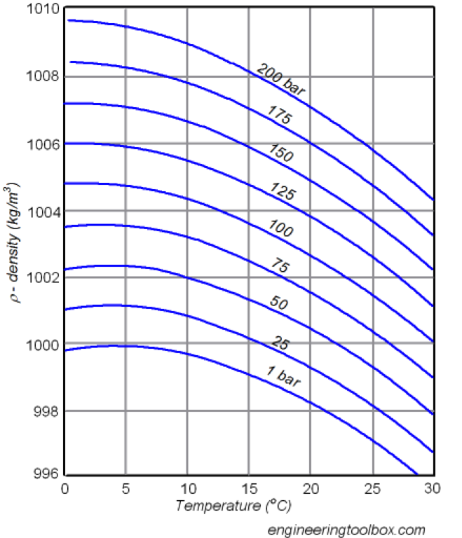Density as a function of temperature, for various pressures (1 bar is about one atmospheric pressure).