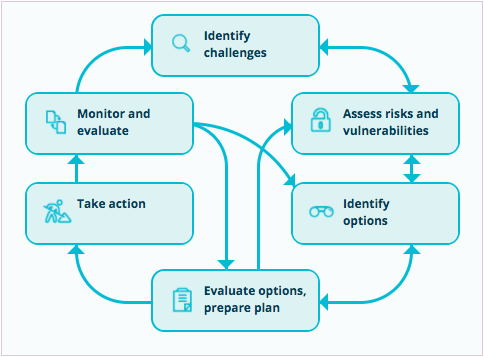 Climate change risk assessment under the C-CADS framework. The figure shows the six steps of C-CADS.