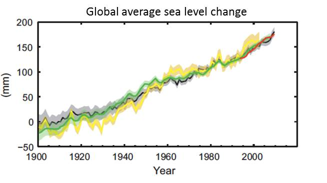 Global mean sea level relative to the 1900–1905 mean of the longest dataset