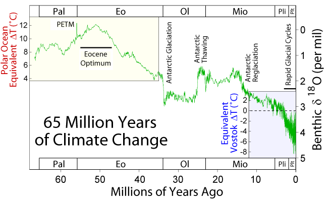 Temperature changes over the past 60 million years