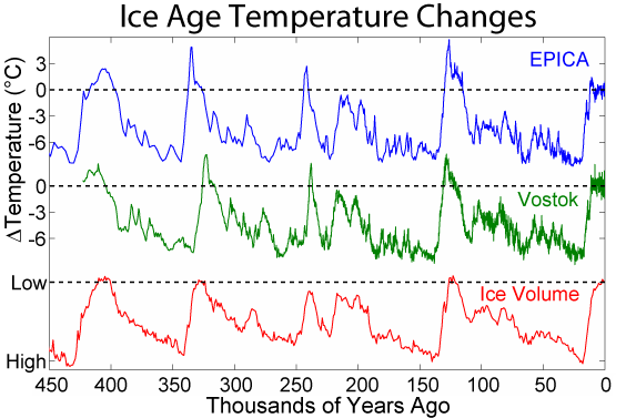 Temperature reconstructions over the past 450 000 years