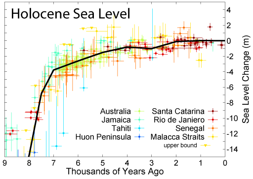 Global rise in sea level since 8000 years ago.