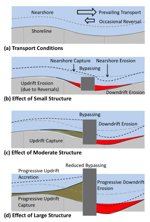 Plan view of the effect of coastal structures on the shoreline. Source: Information manual on coastal sediments, beaches and soft shores.