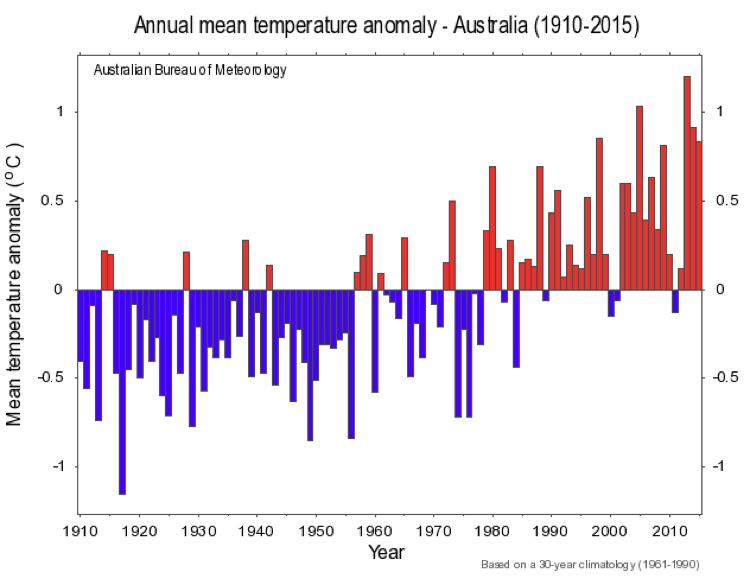 Time series of annual anomalies in Australian temperature for 1910 to 2015