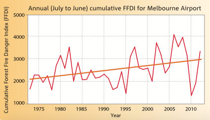 Time series showing the increasing trend in the annual cumulative Forest Fire Danger Index (FFDI) at Melbourne Airport