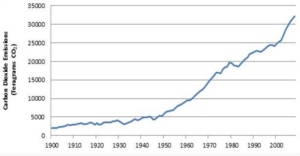 Global carbon dioxide emissions from fossil-fuels 1900-2011.