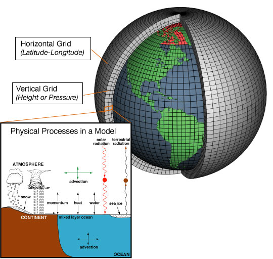 Typical structure of a General Circulation Model