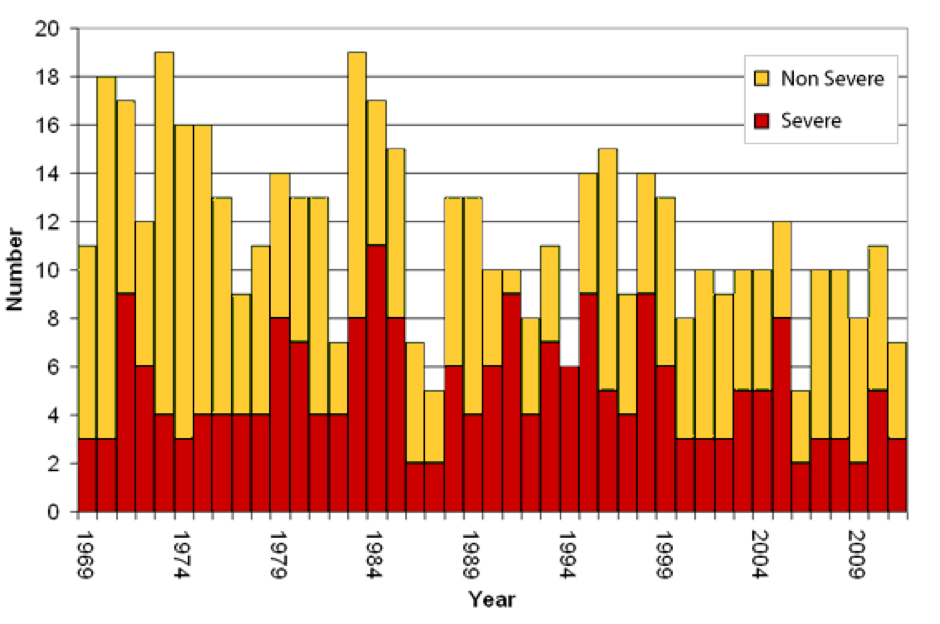 Time series of tropical cyclones from 1970 – 2011 in the Australian region.