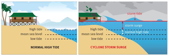Cyclone storm surge