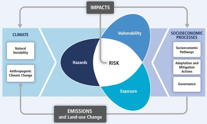 Illustration of the fundamental concept of risk and vulnerability to climate change. Source: IPCC 2014.