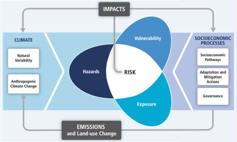 Illustration of the fundamental concept of risk and vulnerability to climate change