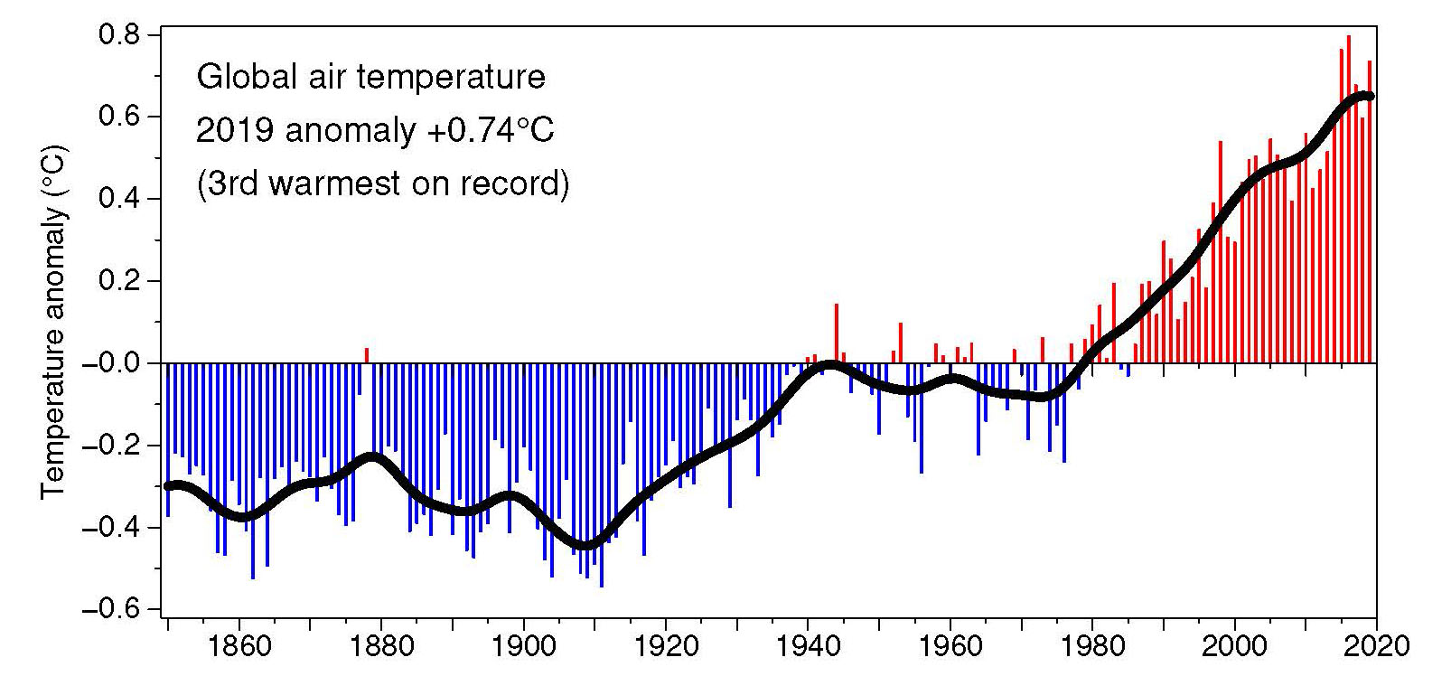 Graph showing global land and sea surface temperature record from 1850 to 2019